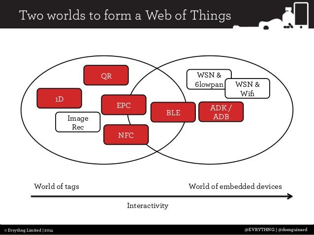 Slide from Dom Guinard's presentation.