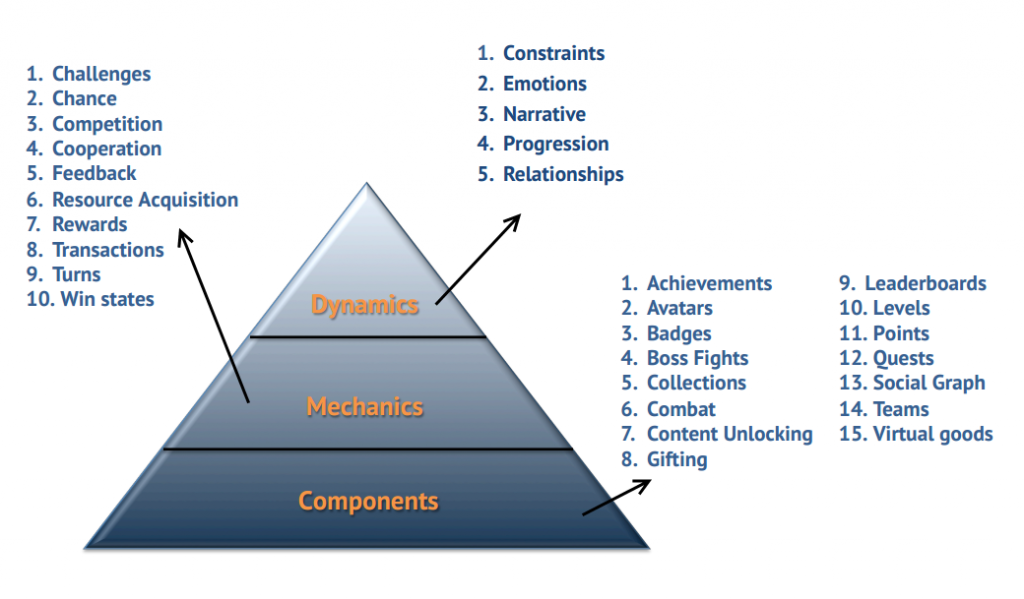 The pyramid of Gamification Element, via @kwerb